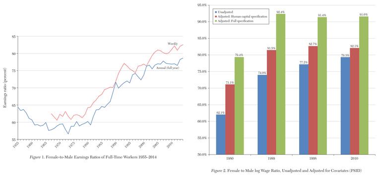 Gender wage gap over time
