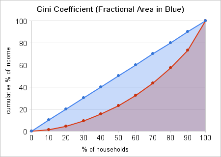 Example 1 - Graph of an income distribution similar to that of Howard County, Maryland