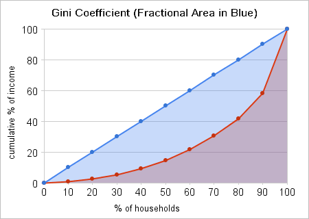 Example 1 - Graph of an income distribution similar to that of Fairfield County, Connecticut