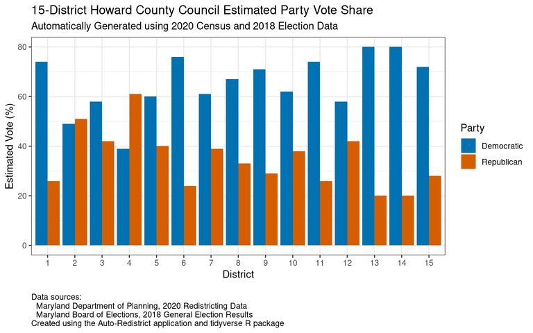 Estimated party vote share by district for an example 15-district Howard County Council