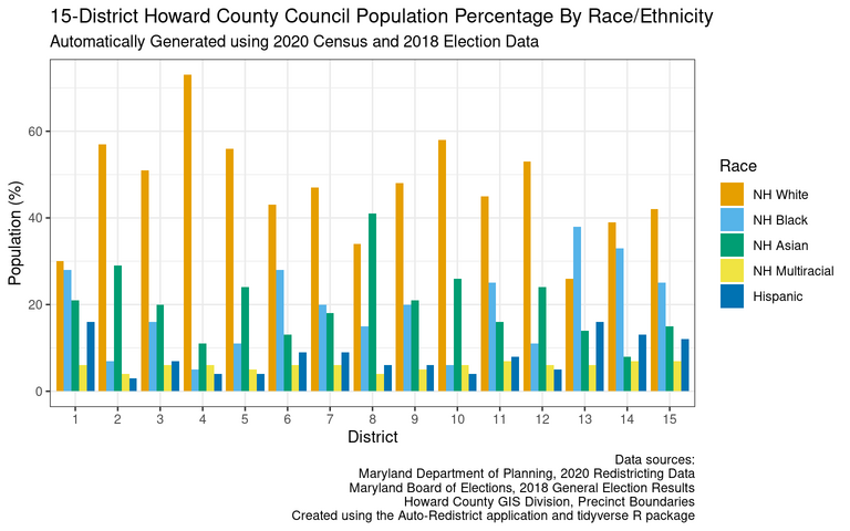 Racial/ethnic breakdown by district for an example 15-district Howard County Council
