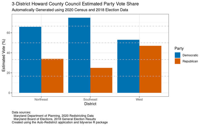 Estimated vote share by party for the proposed three council districts