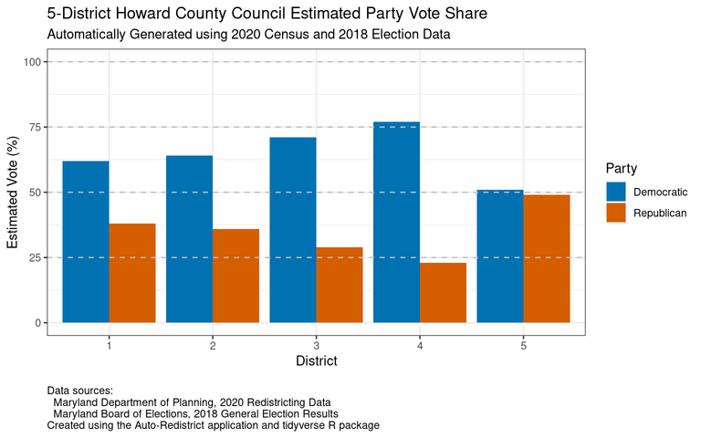 Estimated vote share by party for the proposed five council districts