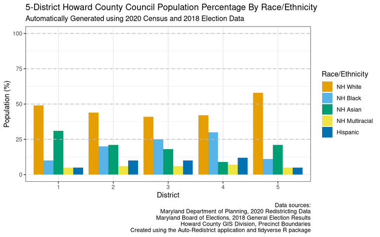 Population breakdown by race and ethnicity for the proposed three council districts