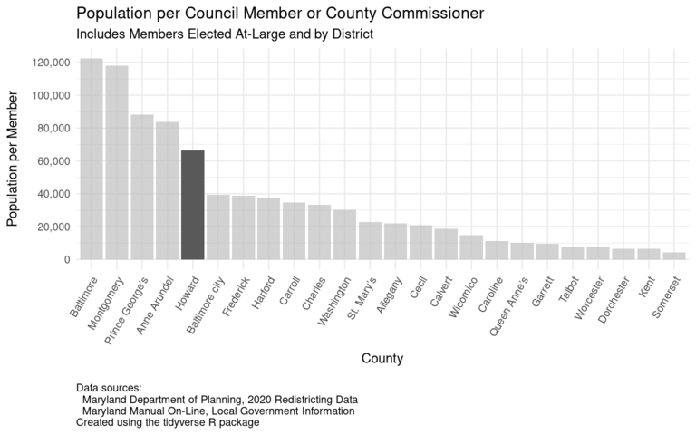 Bar chart showing the population per council member or county commissioner for each Maryland county and Baltimore city