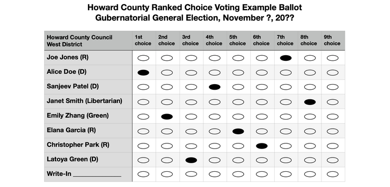 Example ballot for hypothetical Howard County Council election using ranked choice voting