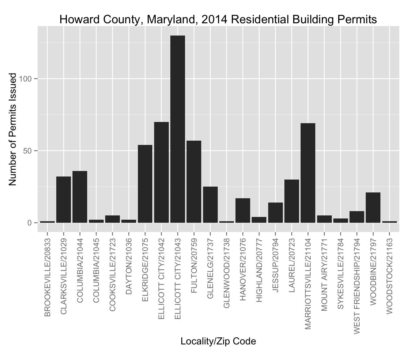 Fun with howard county building permit data civility and truth bar chart showing howard county residential building permits per zip code solutioingenieria Image collections