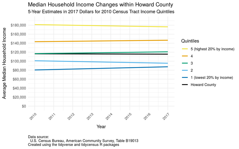 Howard County inflation-adjusted average median household income changes by quintile from 2006-2010 to 2013-2017