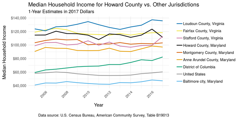 Howard County median household income vs. other local jurisdictions, 1-year estimates