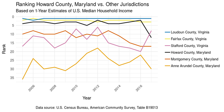 Howard County median household income rank vs. other local jurisdictions