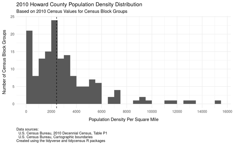 Howard County population density histogram based on 2010 census