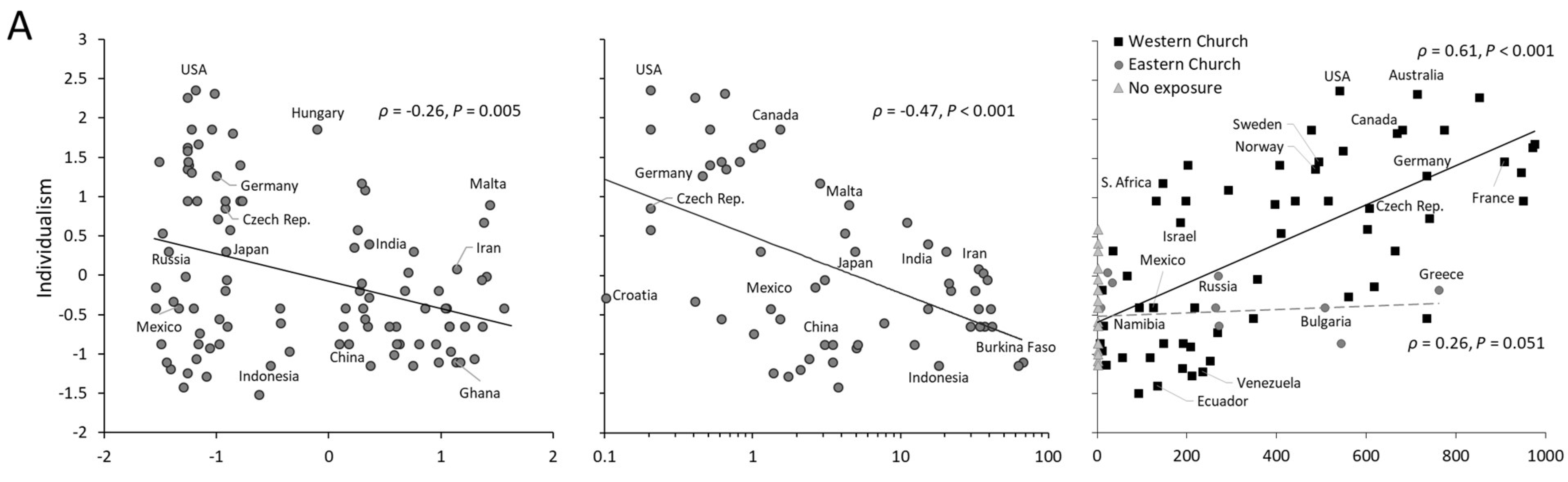 Three graphs showing the correlation of individualism to kinship arrangements and exposure to the Catholic Church