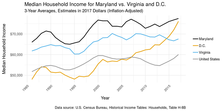 Maryland median household income vs.  D.C. and Virginia, 3-year averages