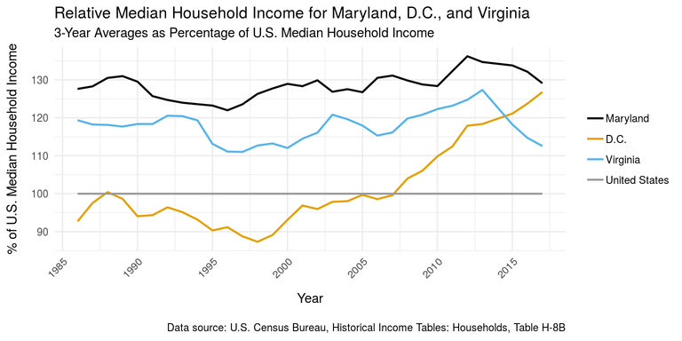 Maryland median household income vs.  D.C. and Virginia, as a percentage of U.S. median household income