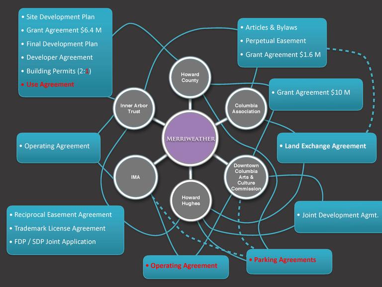 Organizational relationships in Merriweather development
