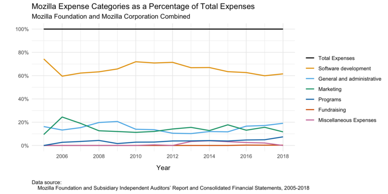 Graph of Mozilla's main categories of expenses as percentages of total expenses