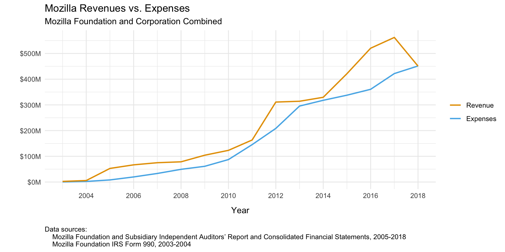 Graph of Mozilla revenues compared to expenses