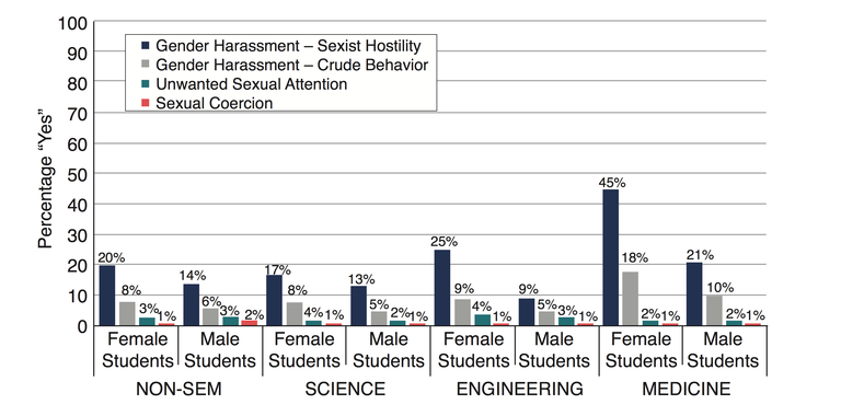 Sexual harrassment incidence for students