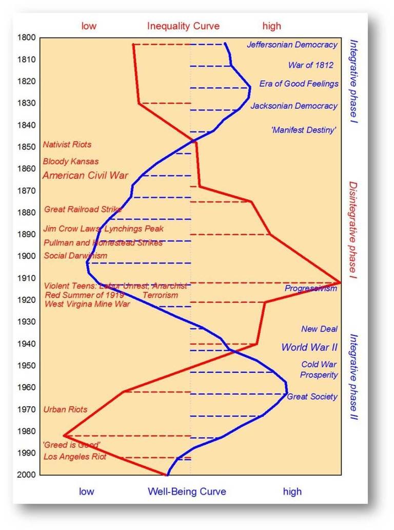 turchin-double-helix-infograph
